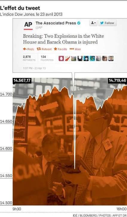 Comment un piratage de Twitter a fait trembler tout Wall Street | Web 2.0 cyril | Scoop.it