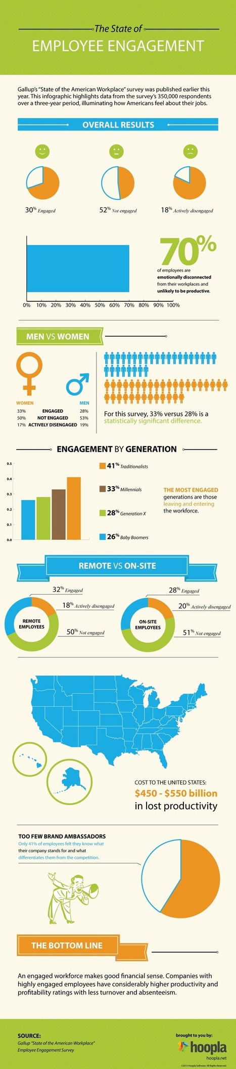 The State of Employee Engagement [INFOGRAPHIC] | Welcome to pip of Detroit | Scoop.it