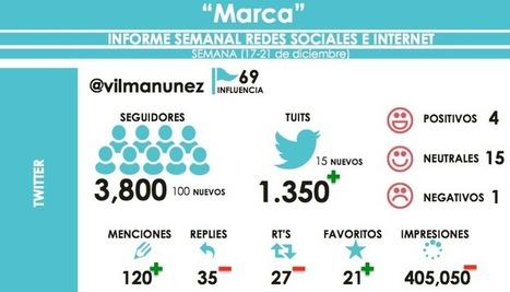 Cómo hacer un informe de resultados en redes sociales [Incluye plantillas] | Yo Community Manager | Scoop.it