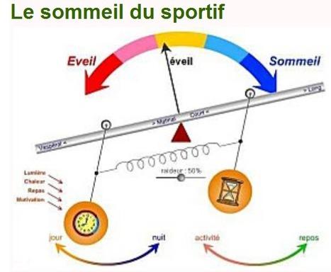 Le sommeil du sportif ....HM sportsciences   Psychologie  Développement personnel  préparation mentale   Scoop.it