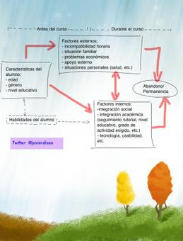 Por qué algunos alumnos abandonan la formación eLearning y cómo evitarlo | #eLearning, enseñanza y aprendizaje | Scoop.it