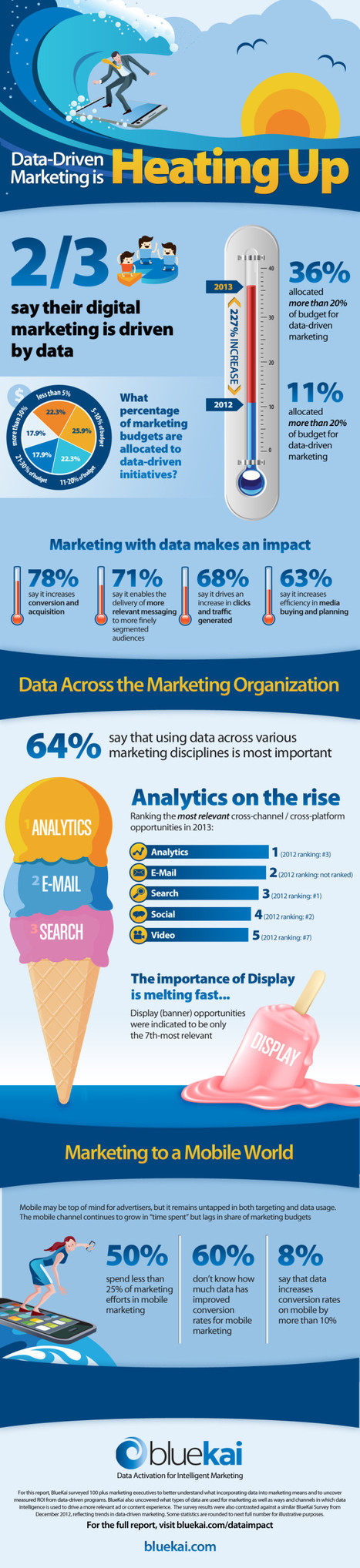 Infographic: Data-Driven Marketing is Heating Up! - Marketing Technology Blog | #TheMarketingAutomationAlert | Digital marketing | Scoop.it