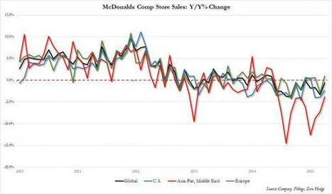 Humiliated McDonalds To Stop Reporting Monthly Sales | Zero Hedge | Investment Research from Behind the Balance Sheet | Scoop.it