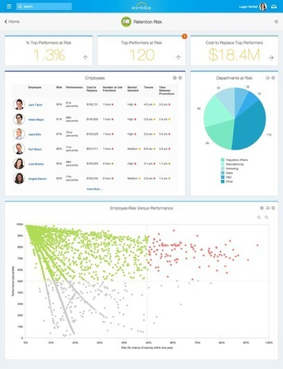 Workday to Put Employees Through a Big Data Analysis | Big Data Innovation | Scoop.it