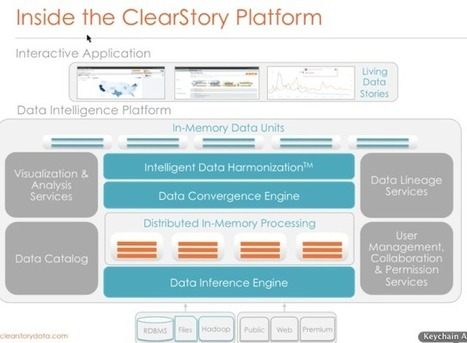 ClearStory Data Designs An Analytics Platform That Is About The Experience As Much As The Technology   TechCrunch   Social Network Analysis   Scoop.it