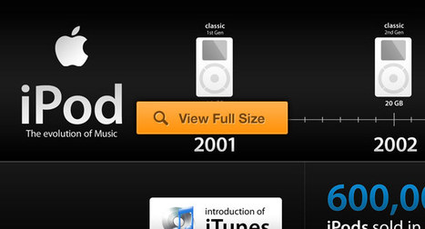 The history of Apple's iPod | Infographics | Scoop.it