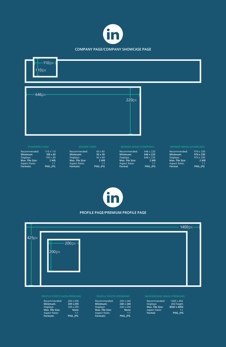 Your Definitive Guide to Social Media Image Sizes | Content Marketing Strategy | Scoop.it