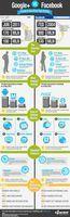 Infographie GooglePlus ou Facebook dans sa strategie de marque | CommunityManagementActus | Scoop.it