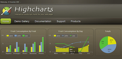 Highcharts: 免費的純javascript圖表元件 | 阿維雜記本 (Wei's Blog) | Highchart | Scoop.it