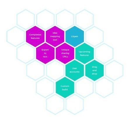litpen, una original forma de crear mapas mentales | Knowledge Practices | Scoop.it