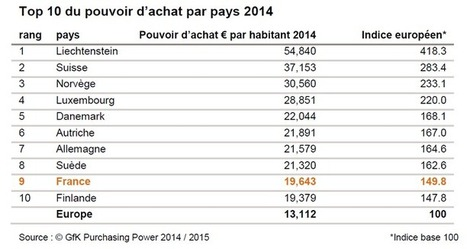 Le pouvoir d'achat en hausse partout en Europe, selon GFK | Secteurs | Scoop.it