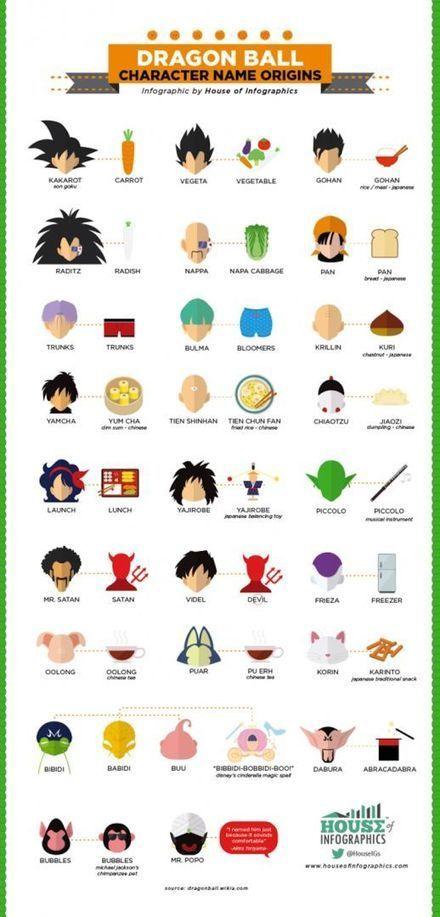 Infographie : l'origine des noms des personnages de Dragon Ball | Infographie | Scoop.it