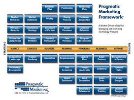 Everything Technology Marketing: A Simple B2B Marketing Framework | marketing tactics and metrics | Scoop.it