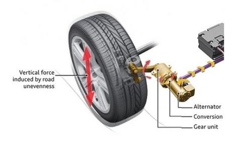 eRot : des amortisseurs qui produisent de l'énergie | EFFICYCLE | Scoop.it