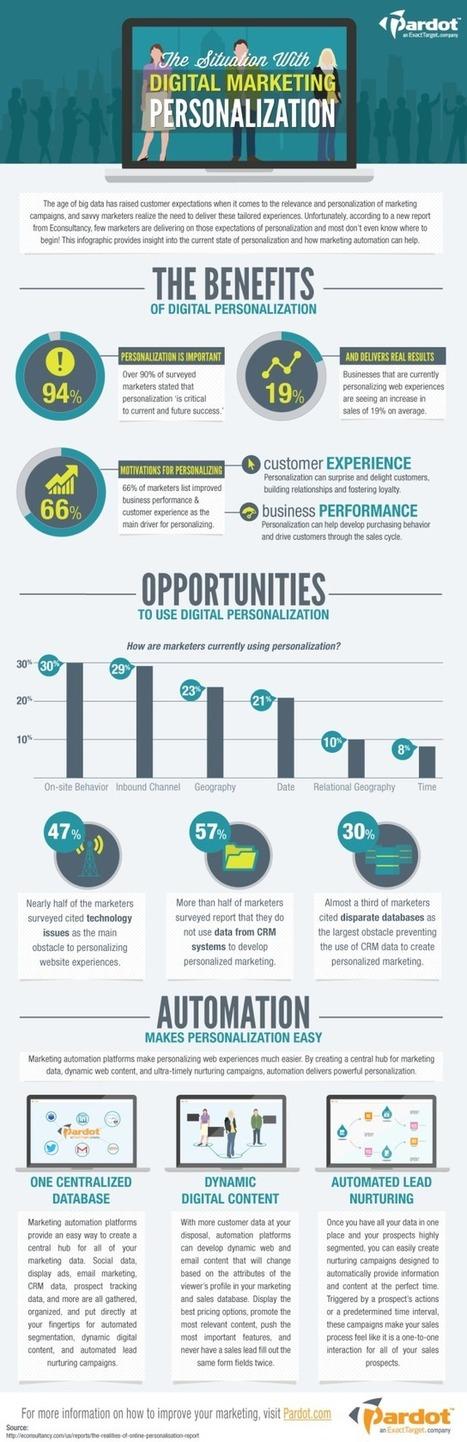Infographic: Automation and Digital Marketing Personalization | News de la relation client | Scoop.it