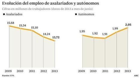 La crisis despierta el espíritu emprendedor de los españoles | Pymes | Scoop.it