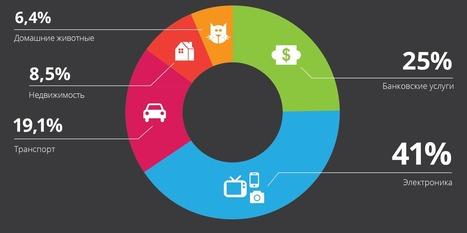 Поиск клиентов в социальных сетях. Исследование намерений. Инструменты лидогенерации / Блог / SemanticForce | World of #SEO, #SMM, #ContentMarketing, #DigitalMarketing | Scoop.it