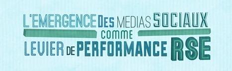 [Infographie] Réseaux sociaux: quel intérêt pour une communication RSE? - FrenchWeb.fr | Comm et RSE | Scoop.it