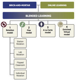 Blended Learning Model Definitions | Christensen Institute | UAM B-learning | Scoop.it