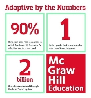 This Back-to-School Season, Students Are Studying Smarter with McGraw-Hill Education's Adaptive Learning Technology | Virtual-Strategy Magazine | Post - LMS | Scoop.it