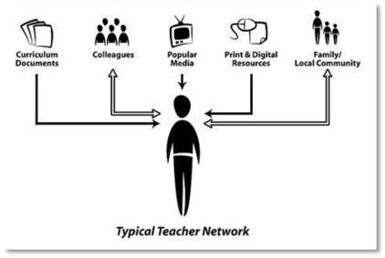 Entornos personales de aprendizaje (PLE) | Herramientas 2.0 para la educación | PLE - Ambientes Pessoais de Aprendizagem | Scoop.it