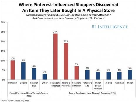 Pinterest lance la charge du reverse showrooming   ecommerce Crosscanal, Omnicanal, Hybride etc.   Scoop.it