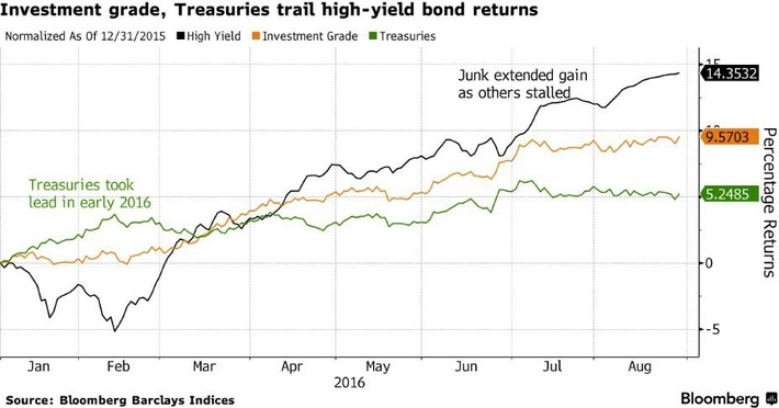 Los bonos basura vuelven a superar a los bonos de grado de inversión | Top Noticias | Scoop.it