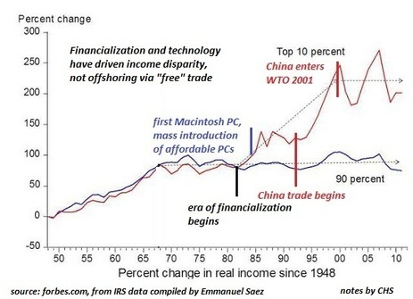"""oftwominds-Charles Hugh Smith: The Root of Rising Inequality: Our """"Lawnmower"""" Economy (hint: we're the lawn) 