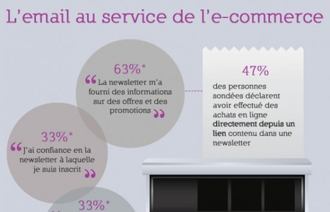 [Infographie] Etat des lieux de l'e-mail marketing en Europe | FrenchWeb.fr | Marketing et  TPE | Scoop.it