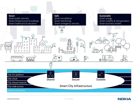 Smart City Playbook commissioned by Nokia   Smart Cities in Spain   Scoop.it