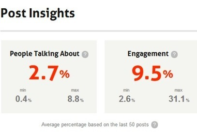 How to Improve Your Facebook Marketing Using Facebook Insights | Social Media, SEO, Mobile, Digital Marketing | Scoop.it
