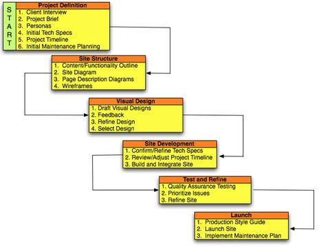 Web Design Process   Utexas  vía @naborgarrido   Basics and principles for a good  Web Design   Scoop.it