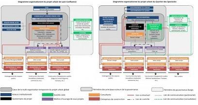 L'influence des parties prenantes dans les grands projets urbains - Cybergeo   Projet urbain   Scoop.it