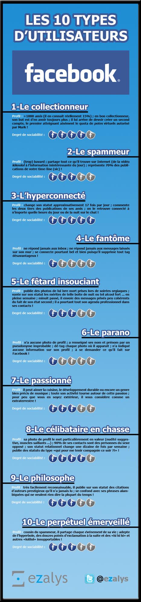 [infographie] Facebook - Quel type d'utilisateur êtes vous ? | Social Media Curation par Mon Habitat Web | Scoop.it