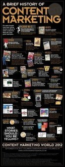 The History of Content Marketing [Infographic] - Corporate Storytelling is Not New | Integrated Marketing Strategy | Scoop.it