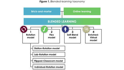 Classifying K-12 blended learning | Innosight Institute | ADP Center for Teacher Preparation & Learning Technologies | Scoop.it