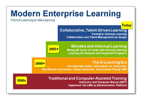 From E-Learning to We-Learning   Talented HR   Scoop.it