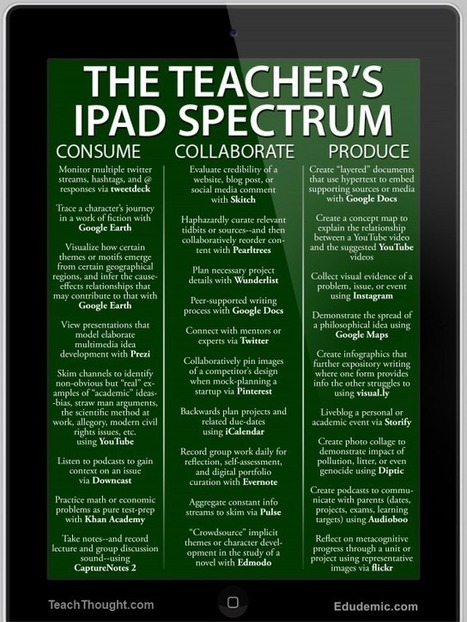 25 Ways To Use The iPad In The Classroom By Complexity - | Favorite Digital Tools | Scoop.it