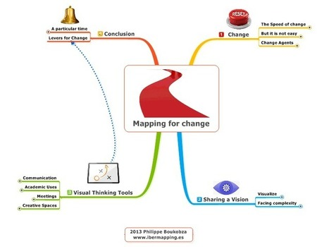 Mapping for change free mind map download | Art of Hosting | Scoop.it