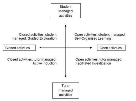 Principles - Best Practice Models | Pedagogical Ponderings | Scoop.it