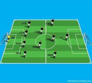 Spain, the 4-2-3-1 and Tika-Taka | Coaching the 4-2-3-1 | Scoop.it