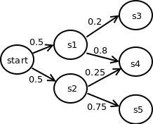 Esteganografía de textos con cadenas de Markov (parte 1) « Blog ...   Cadenas de Markov Unidad # 4   Scoop.it