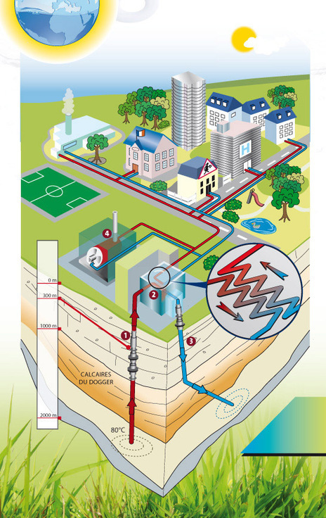 La géothermie, comment ça marche ?   Le Plessis-Robinson   Energies Renouvelables scooped by Bordeaux Consultants International   Scoop.it
