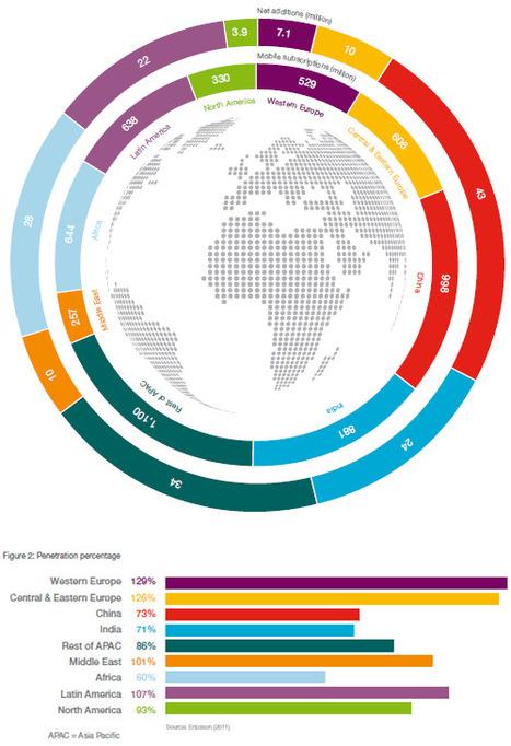 6 milliards d'abonnements de téléphonie mobile dans le monde | mlearn | Scoop.it