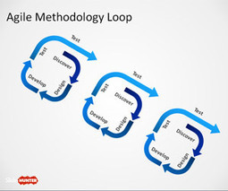 Free Agile Methodology PowerPoint Template - Free PowerPoint Templates - SlideHunter.com   Beginning Stuff   Scoop.it