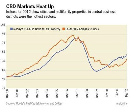 US Commercial Real Estate Market Slowly Recovers | Stop a Foreclosure | Scoop.it