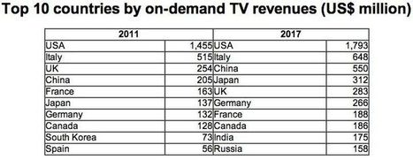 On-demand TV revenues to rise 54% by 2017 | Technologies and Transmedia Experiences | Scoop.it