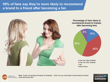 "Are Facebook Fans Useful? Study Says Yes | ""#Google+, +1, Facebook, Twitter, Scoop, Foursquare, Empire Avenue, Klout and more"" 