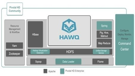 Pivotal ships eponymous Hadoop distro to the masses - Register | Analytics & Information Management | Scoop.it