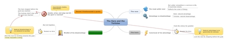 The Hare and the Tortoise MindManager Map | Preschool | Scoop.it